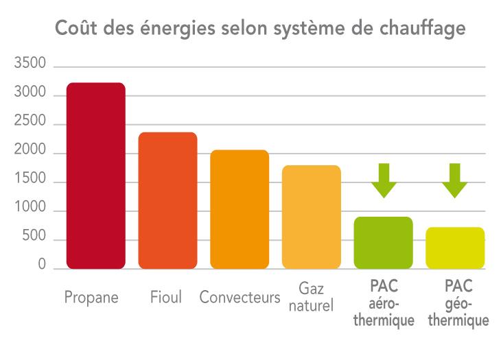 economie-d_energie-pompe-a-chaleur