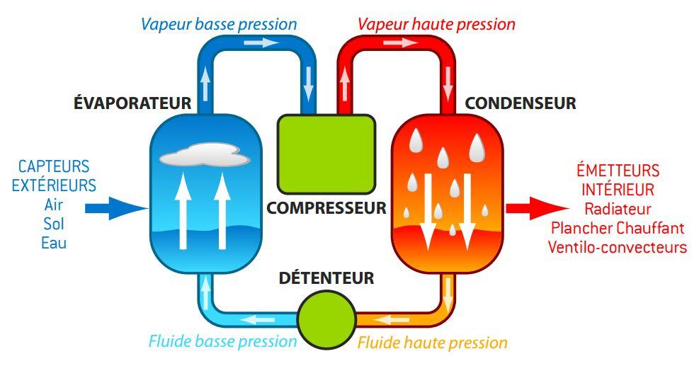 qu'est ce que le chauffage aérothermie ?