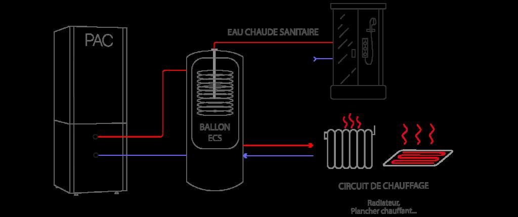 Fonctionnement circuit de chauffage d'une pompe à chaleur schéma