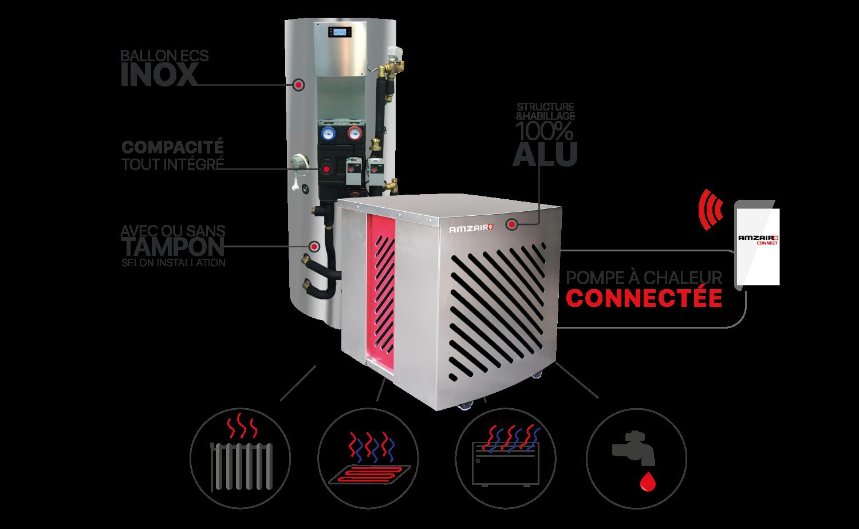 Pompe-à-chaleur-air-eau-connectée-production-chauffage-rafraichissement-et-eau-chaude-sanitaire
