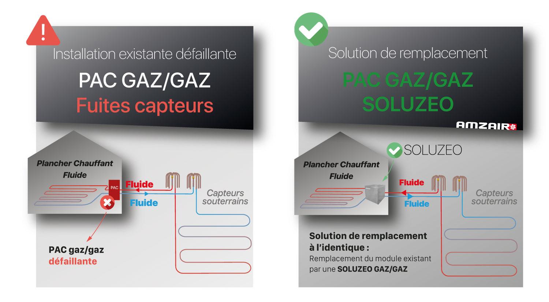 Comment changer son installation Géothermie Pompe à chaleur GAZ GAZ ?