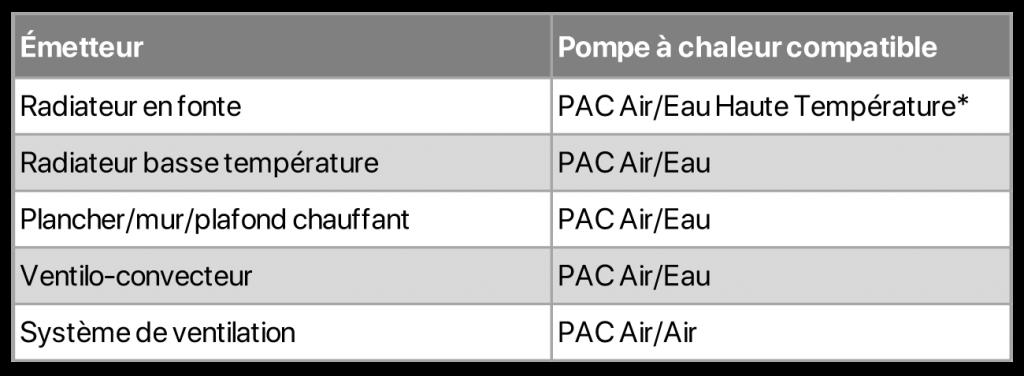 Compatibilité des pompes à chaleur air-eau ou air-air en fonction des emetteurs de chauffage