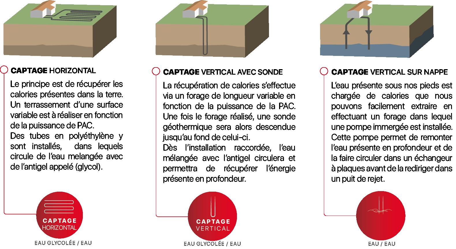 Les différents moyen d'utilisation des pompes à chaleur géothermie