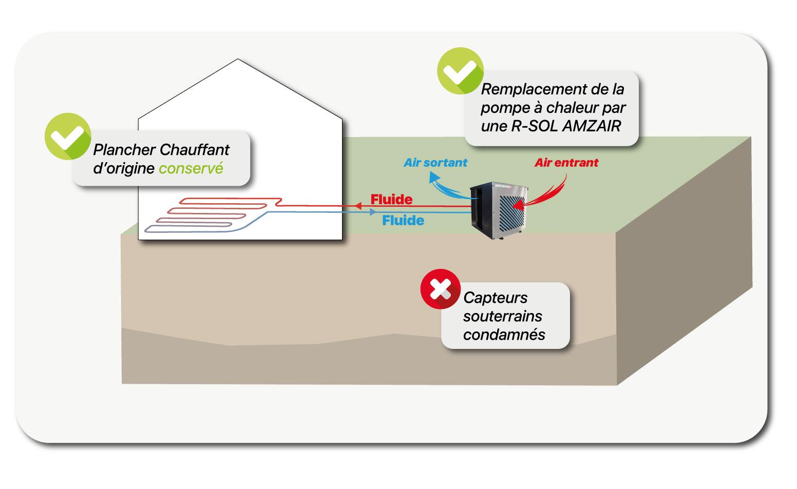Fonctionnement-de-la-pompe-à-chaleur-R-SOL-air-gaz-AMZAIR-pour-le-remplacement-de-pompe-à-chaleur-gaz-gaz-suppression-des-capteurs-souterrains-probleme