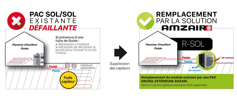 Schéma du concept-Solution-retrofit-R-SOL