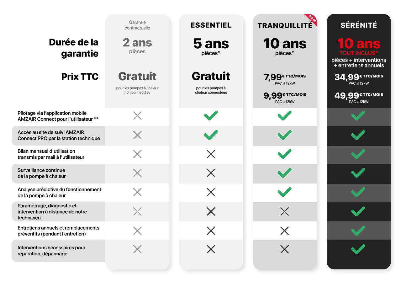Nouvelles formules de services et garantie pompe à chaleur AMZAIR CONNECT 2021